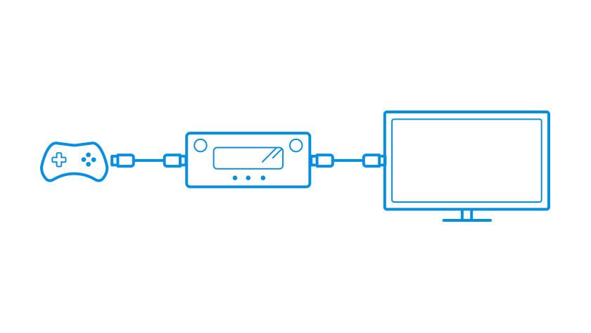 Mediabox, blu ray speler en console aansluiten