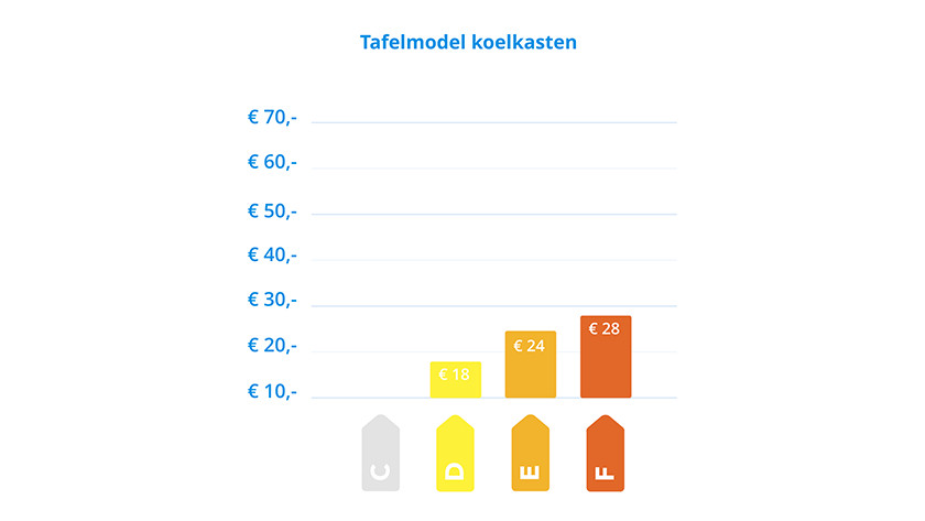 Energielabel tafelmodel koelkast
