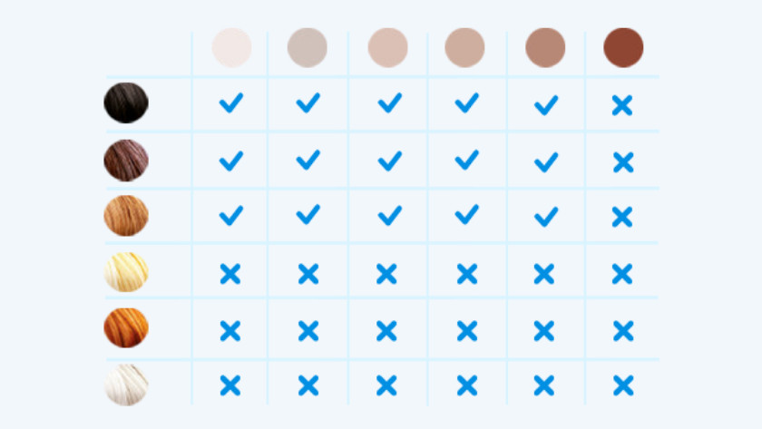 Haar- en huidskleur tabel IPL