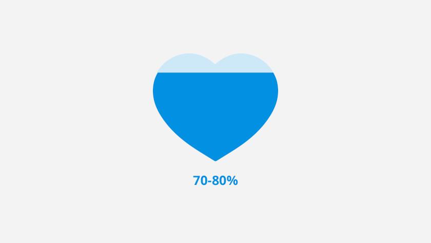 Zone de fréquence cardiaque 3