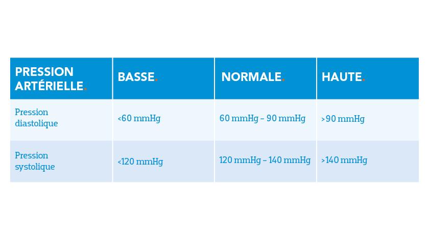 Bloeddrukmeter waarden tabel volwassenen