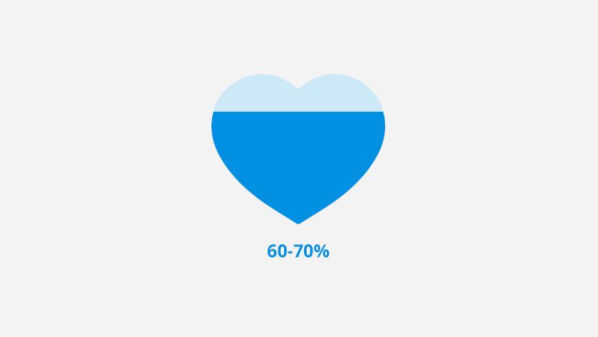 Zone de fréquence cardiaque 2