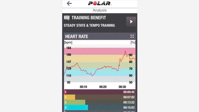 Zone de fréquence cardiaque Polar A360