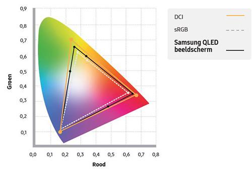 Samsung QLED sRGB